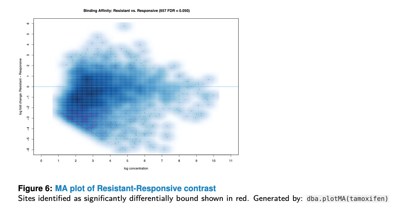 Example MAplot from the DiffBind guide