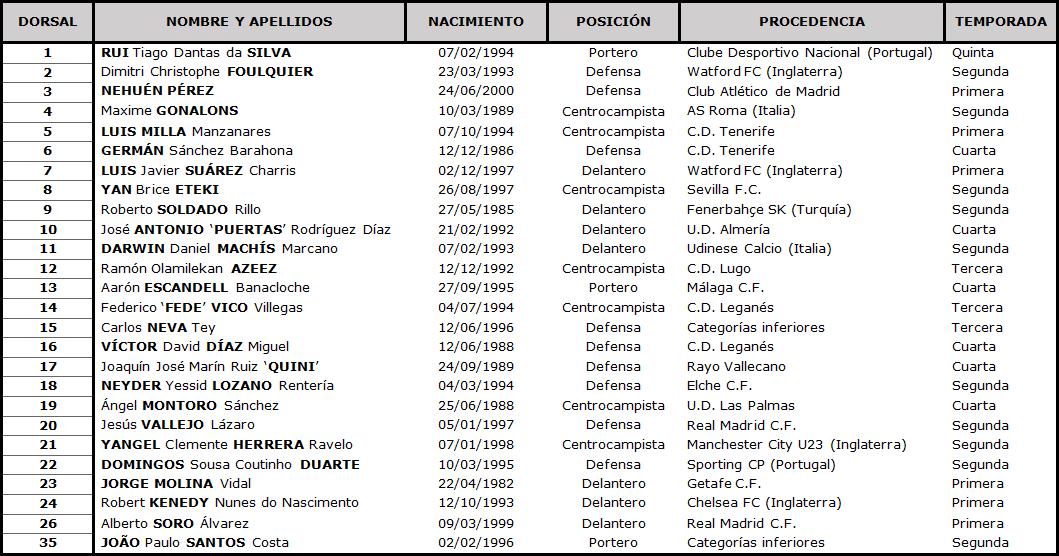 Clasificación LaLiga Santander 2020-2021 TABLA-Granada
