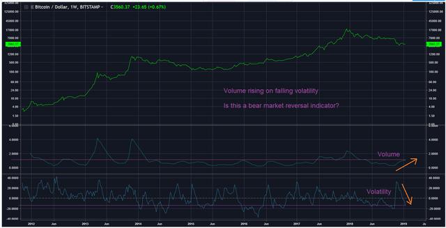 Volume-v-Volatility