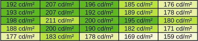 homogeneit-luminosit