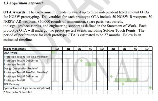 NGWS-Notional-Timeline