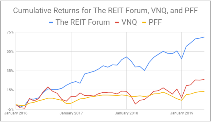 The REIT Forum - Marketplace Checkout | Seeking Alpha