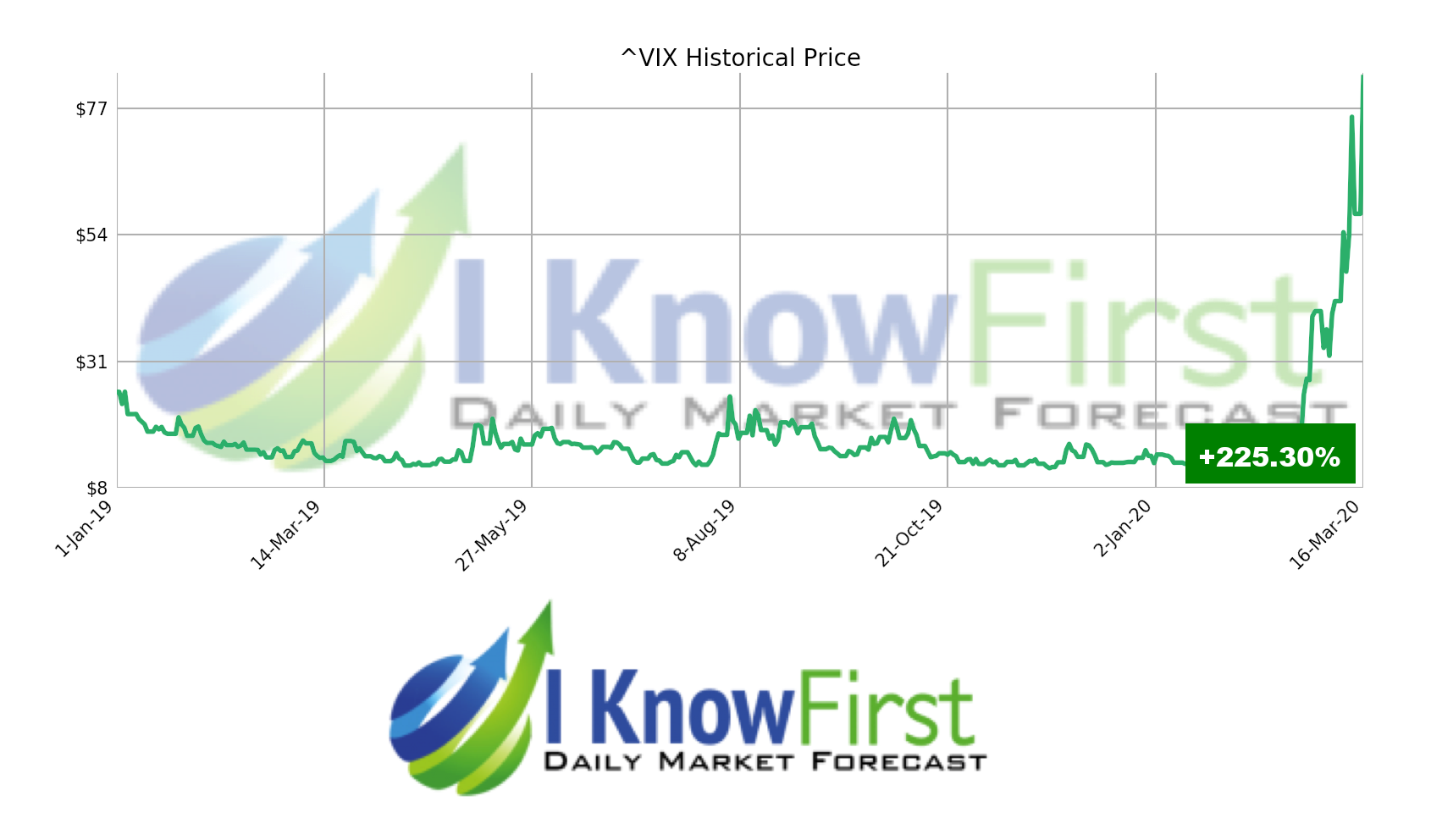 VIX-1-Jan-19-16-Mar-20
