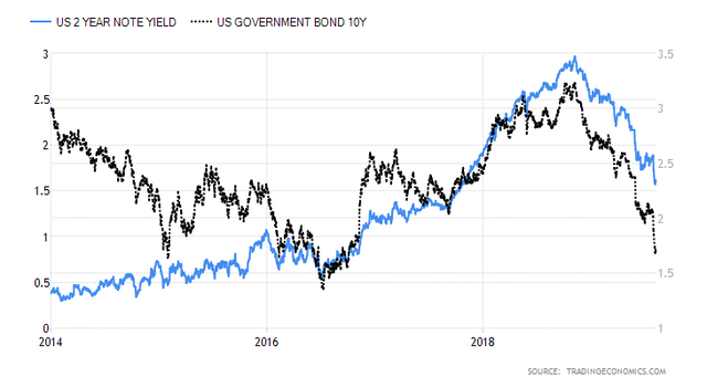 united-states-2-year-note-yield