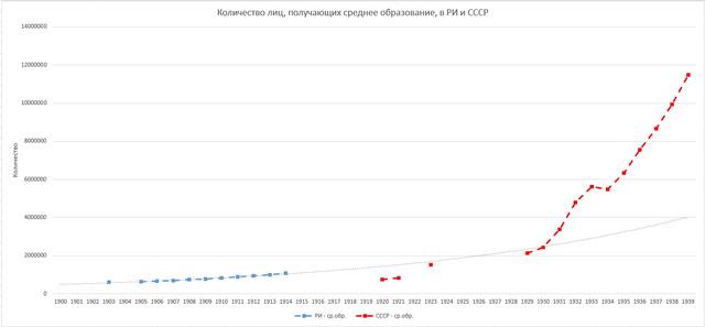 Education-RI-USSR-s