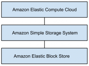 cloud-computing-mcqs-q1a