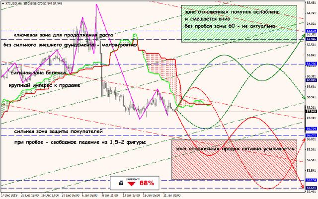 Аналитика от ForexChief - Страница 15 22-01-20-XTIUSD