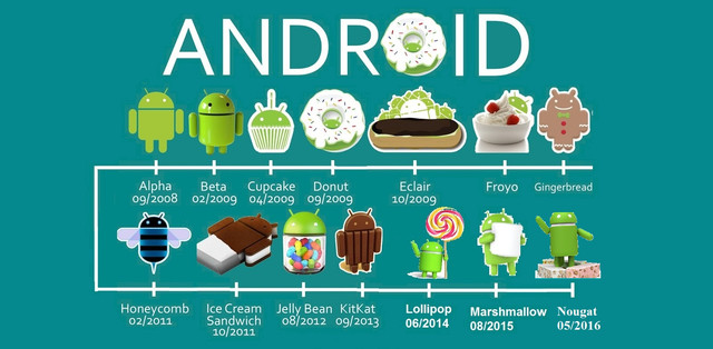 Intelligent Use of Android Application Development