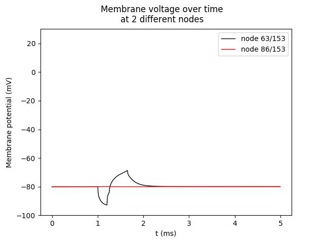 AP 1 Hz 5ms 1300u A 200us leftshift