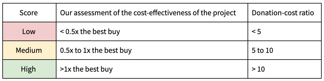 CE thresholds