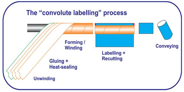 convolute-label-of-composite-can
