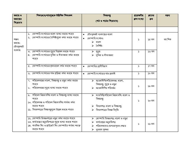 HSC Business Organization and Management 1st Paper Short Syllabus 2021