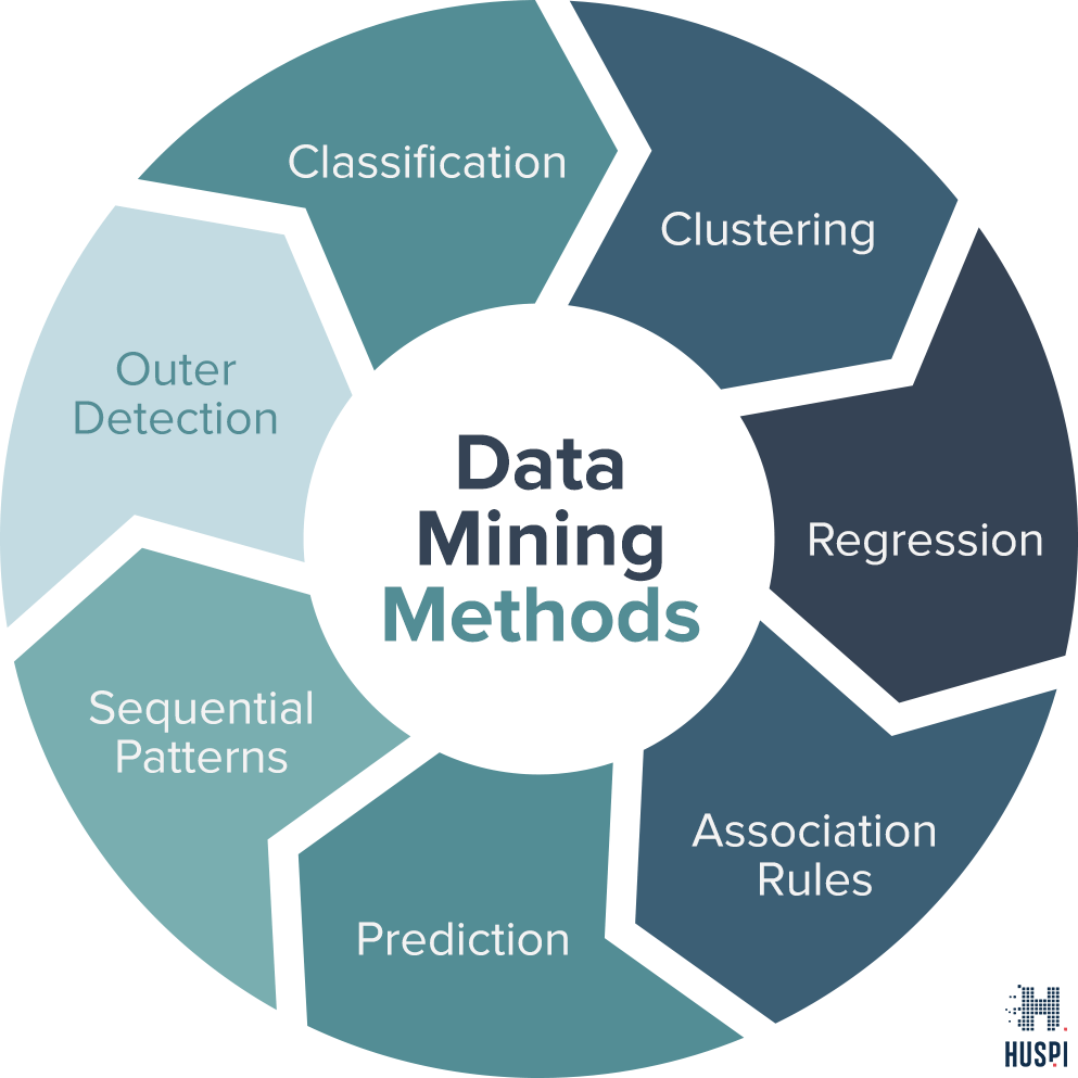 Data Mining Methods