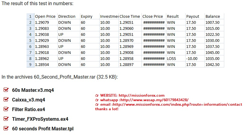 60-Seconds-Profit-Master-quick-profit-on-binary-options