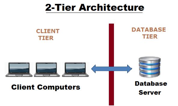 Client-Server 2-tier Architecture