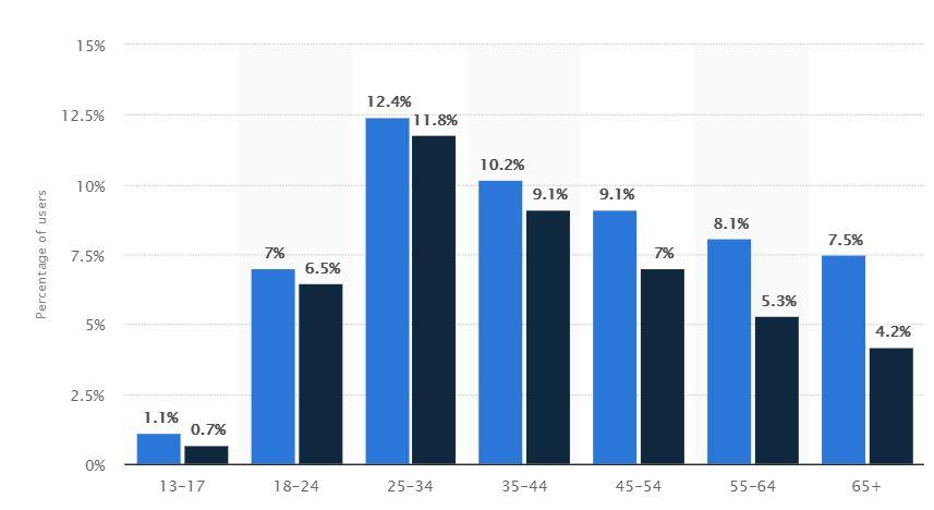 facebook-user-stats