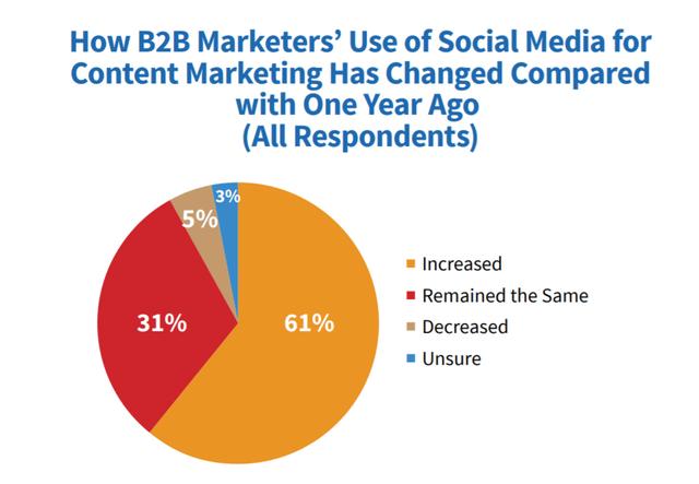 61-of-B2-B-marketers