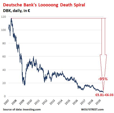Germany-Deutsche-Bank-2007-2019-06-20