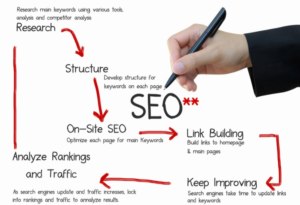 Why Almost Anything You have Learned About Search Engine Optimization Is Inappropriate And What You Ought To Know