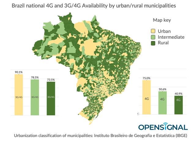 opensignal-rural