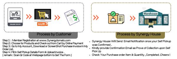 Process-by-Customer