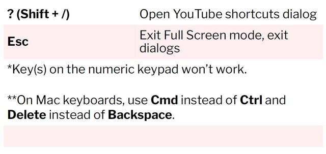 Youtube-Keyboard-Shortcuts-Part-4