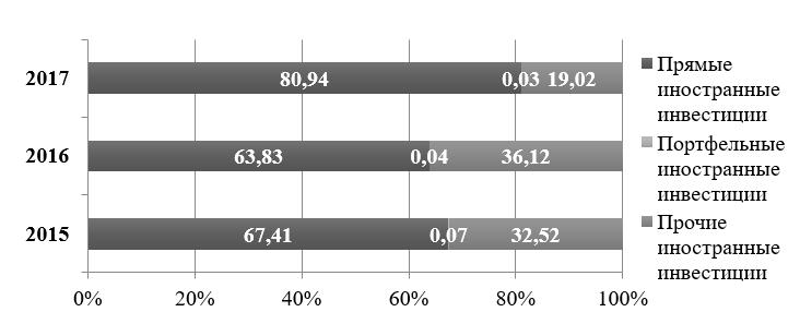 Рисунок 2 - Структура иностранных инвестиций, привлечённых в Республике Беларусь за 2015-2017 гг., %