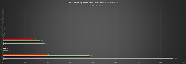 2019-03-20-GLR-PUR-Report-PURs-by-State-LL-Chart