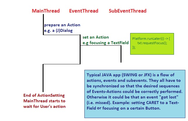 Java Main Thread, Event Thread And Sub Event Thread | Cộng