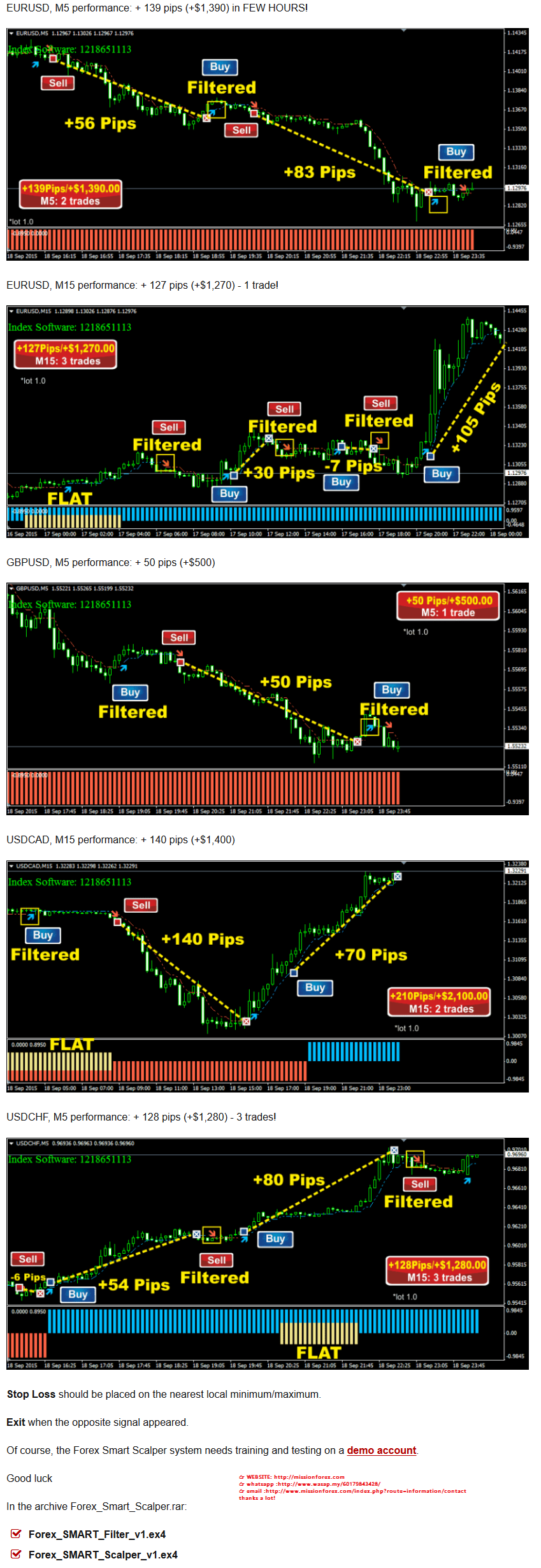 Forex-Smart-Scalper-scalping-system-for-M5-and-M15