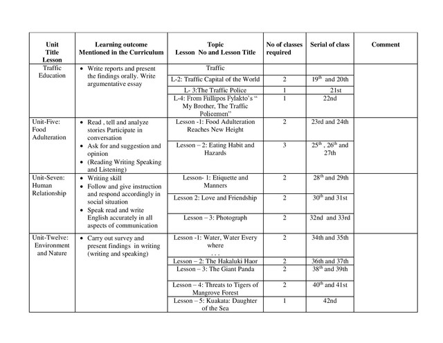 HSC English 1st Paper Short Syllabus 2021