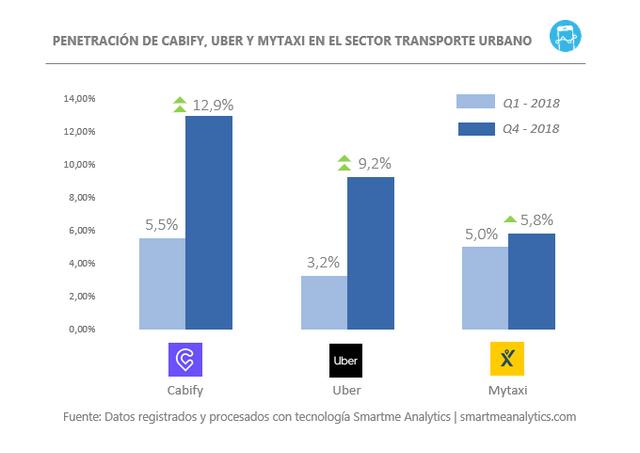 Gra-fico-Cabify-Uber-My-Taxi-V2
