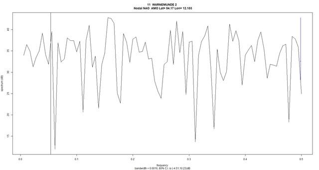11-WARNEMUNDE-2-spectrum-nodal-nao-amo.jpg
