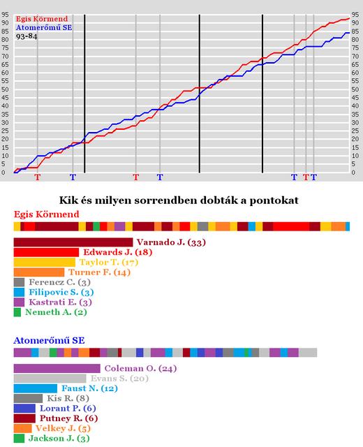 Egis-Krmend-vs-Atomerm-SE