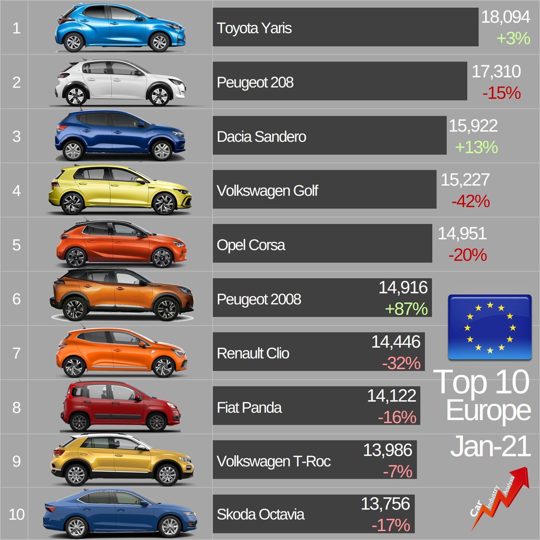 [Statistiques] Les chiffres européens  - Page 8 Eu-1lz-NXMAMf-Fxo