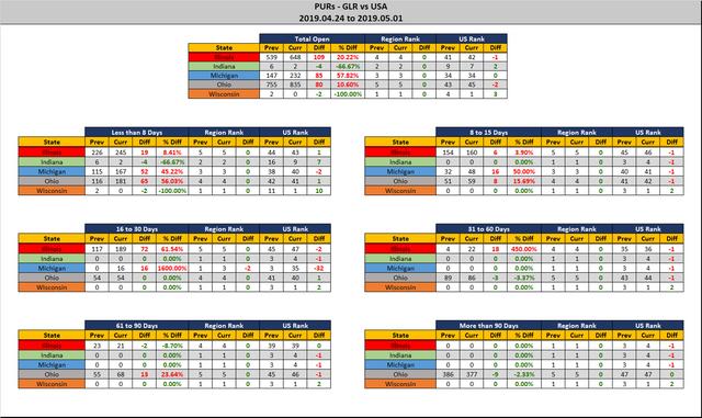 2019-05-01-GLR-PUR-Report-Stats-Report