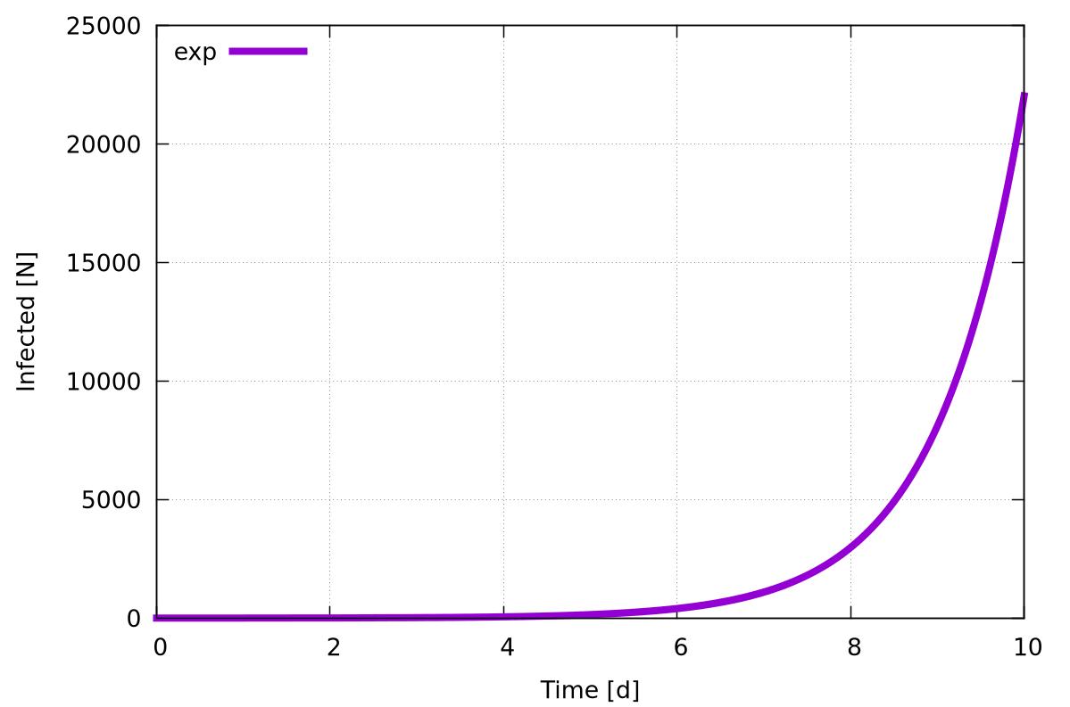 Une exponentielle ça grandit vite !