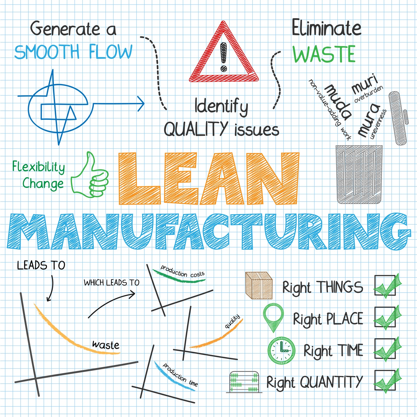 Concepts in Lean Manufacturing for manufacturing companies.
