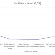 Glucose meters evaluation confidence 01