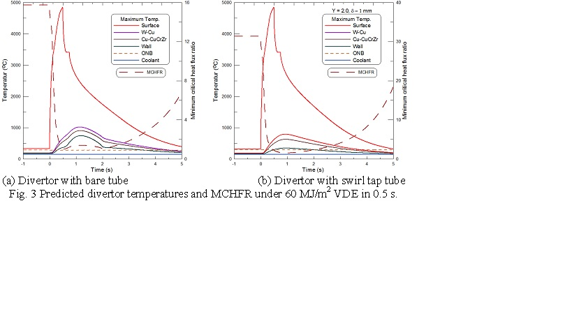Predicted divertor temperatures and MCHFR under 60 MJ/m2 VDE in 0.5 s