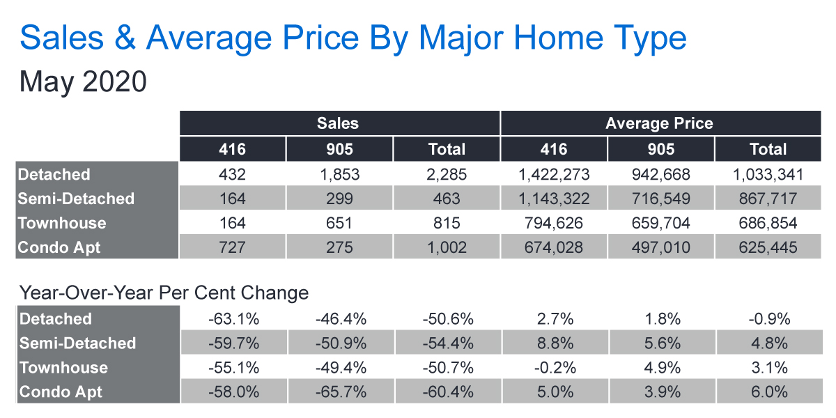 TREB Sales & Average Price Chart - May 2020