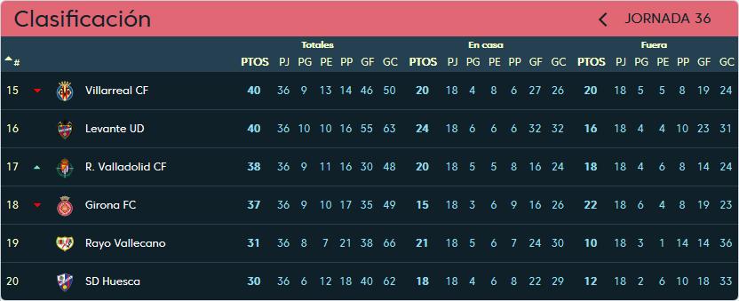 Rayo Vallecano - Real Valladolid. Domingo 12 de Mayo. 18:30 Clasificacion-jornada-36