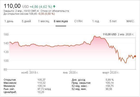 Полугодовая динамика курса акций IBM и котировки на 02.04.2020