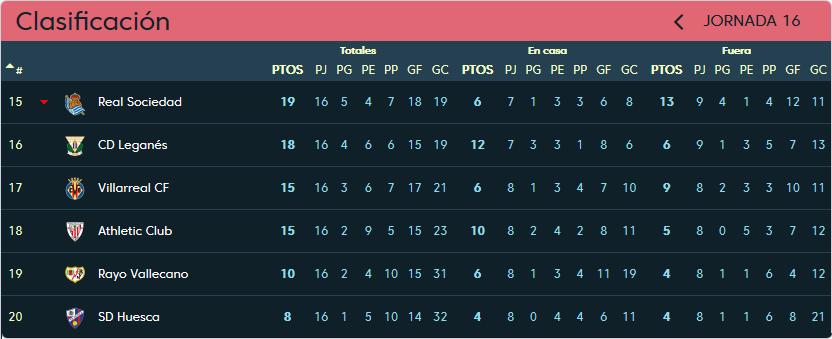 Athletic Club de Bilbao - Real Valladolid. Sábado 22 de Diciembre. 20:45 Clasificacion-jornada-16