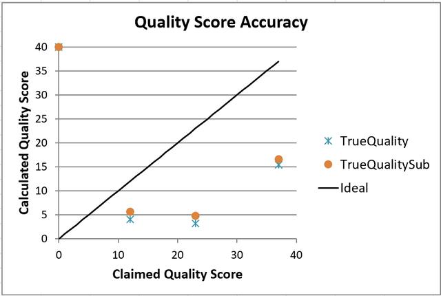 Next Seq Quality Accuracy