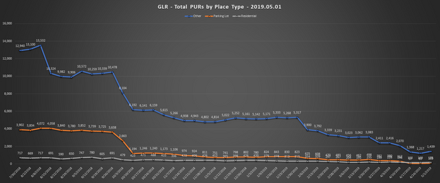 2019-05-01-GLR-PUR-Report-Total-PURs-by-Place-Type-Line-Chart