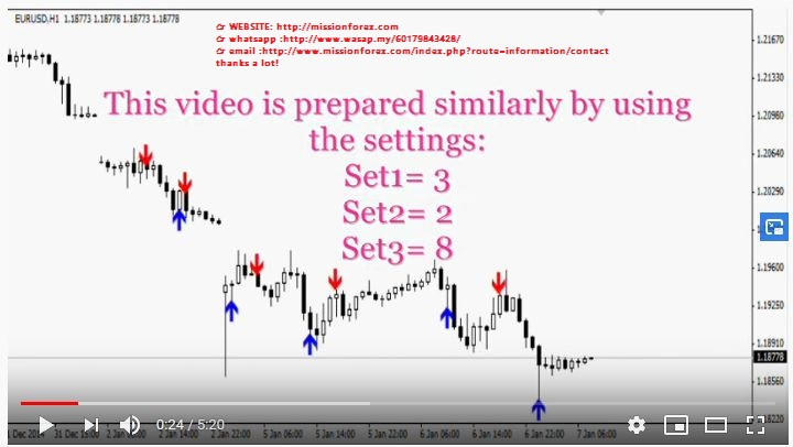 My Holy Grail 4.1 forex indicator predicting future trend