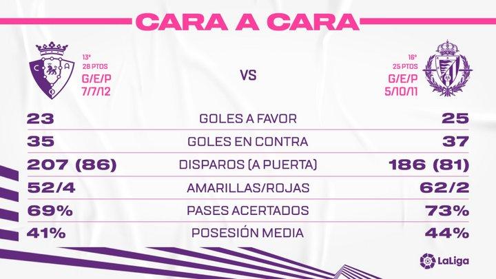 C.A. Osasuna - Real Valladolid C.F. Sábado 13 de Marzo. 18:30 Face-To-CAO