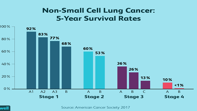 Would you be able to Survive Lung Cancer