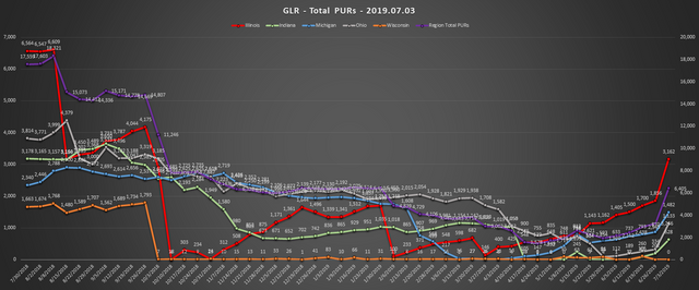 2019-07-03-GLR-PUR-Report-Total-PURs-Chart